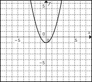 identifying vertex and axis of symmetry worksheet. Black Bedroom Furniture Sets. Home Design Ideas